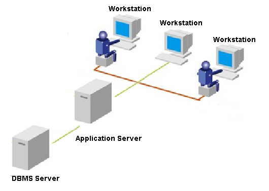 what is application server what is an application server